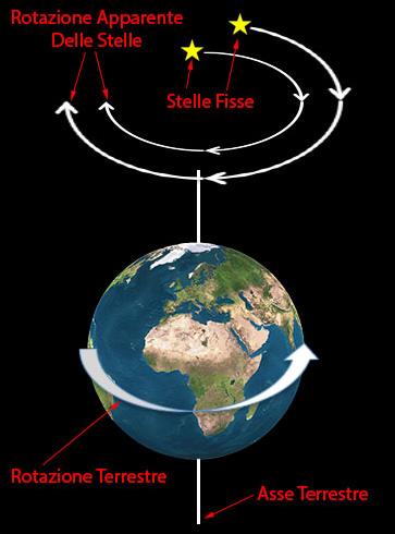 Movimento apparente delle stelle per effetto della rotazione terrestre