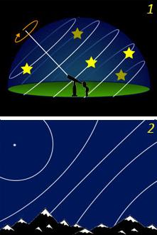 Rotazione delle stelle alle medie latitudini