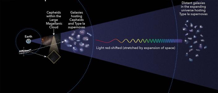Calcolo delle distanze astronomiche