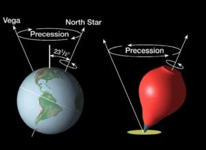 Precessione Equinozi