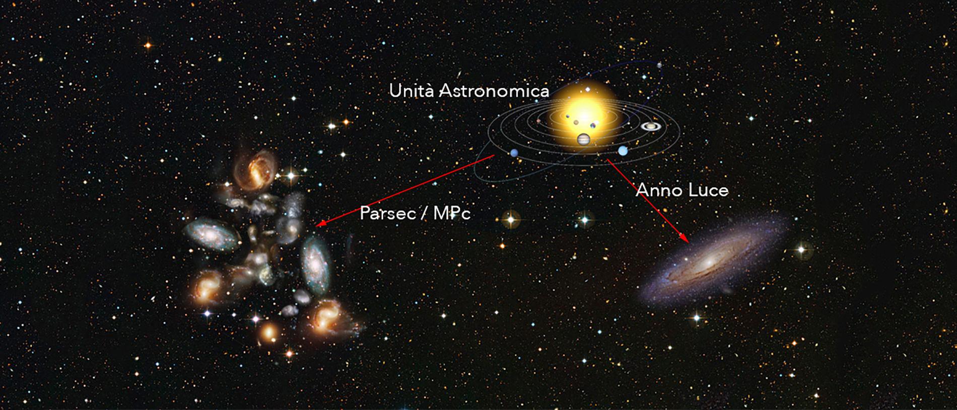 Unità Di misura in Astronomia