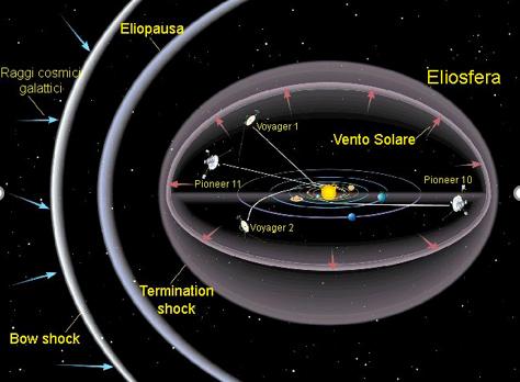 Eliosfera ed Eliopausa