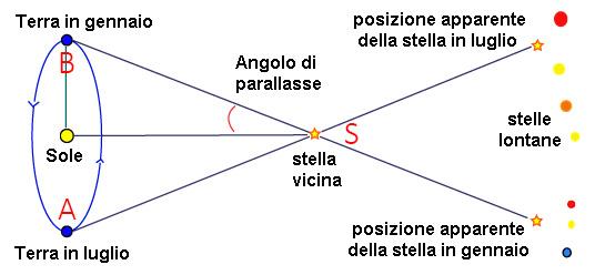 misurazione parallasse