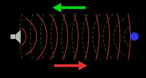 Radar Ranging
